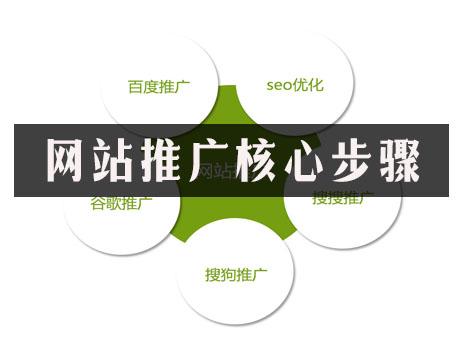 站长帮手网:网站推广核心步骤!