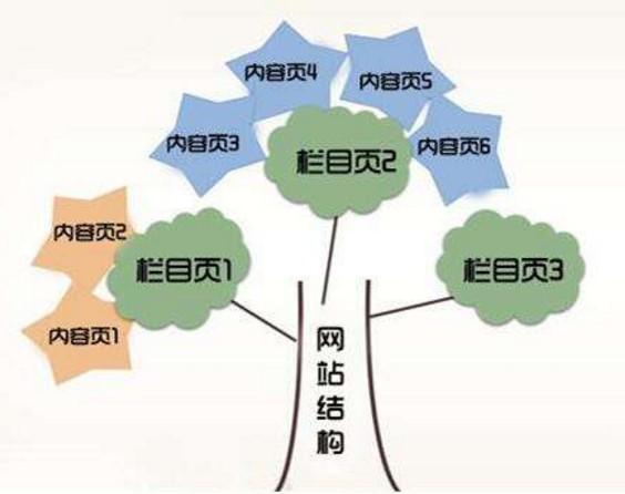 网盟123:树形结构、F型结构、扁平化结构(详细讲解)!